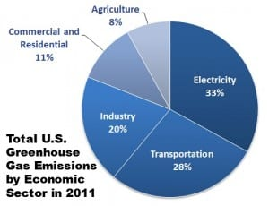 US Greenhouse Gas Emissions Pie Chart