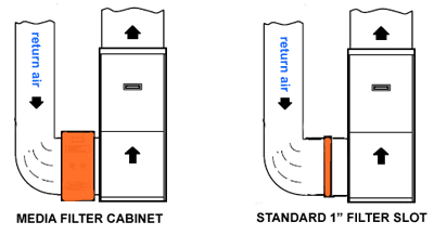 "This illustration shows the difference between a thicker media filter cabinet and a HVAC system with a standard 1"" filter slot."