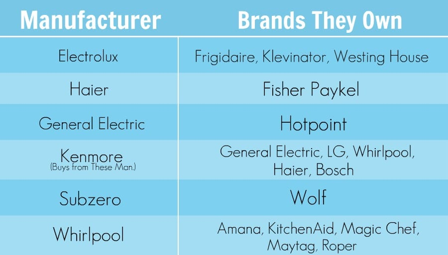 Appliance Brands Table