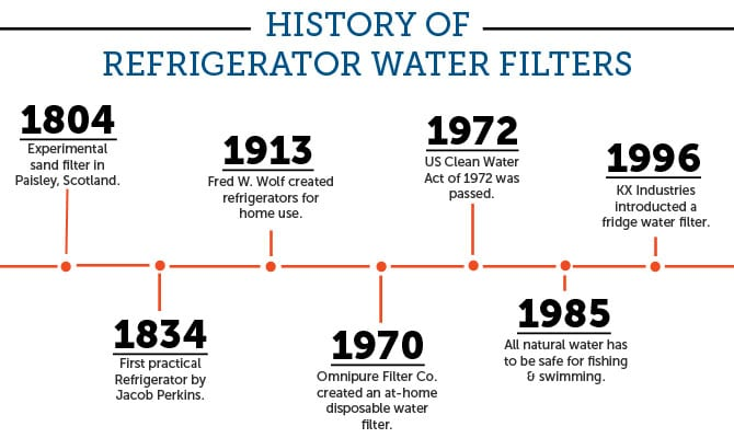 history of the refrigerator From ancient ice houses to today's internet-connected fridges – take a tour through the history and development of the refrigerator call us fridge.