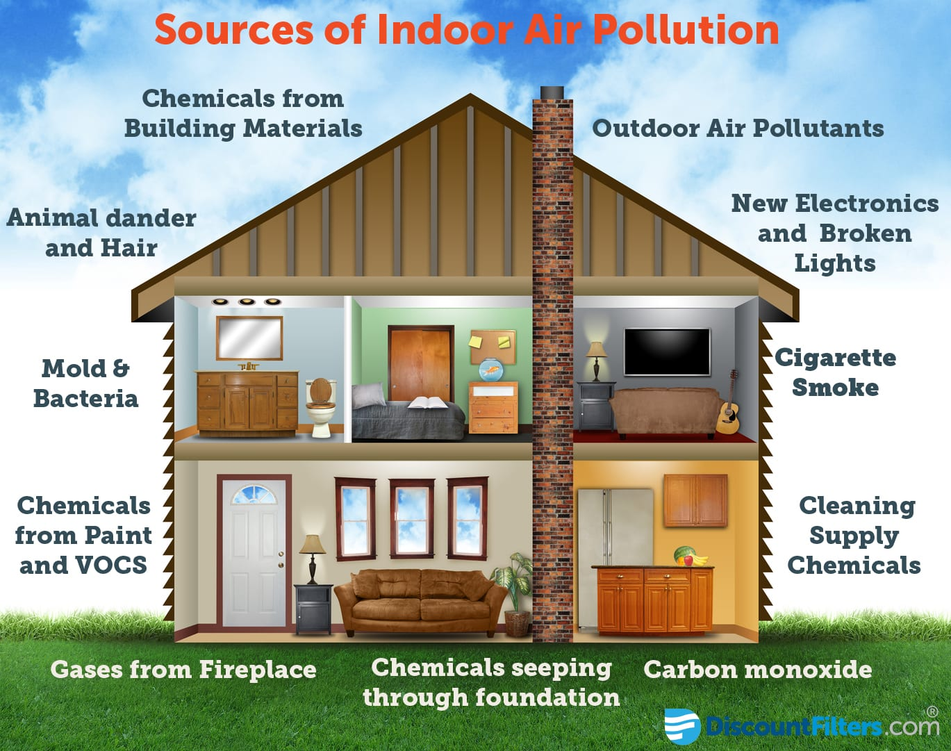 Sources of Indoor Air Quality Pollution