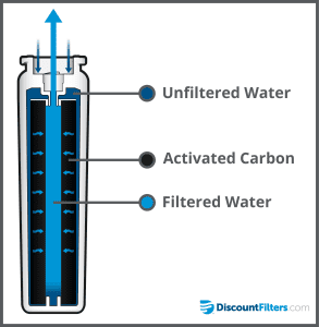 UKF8001 Water Filter diagram
