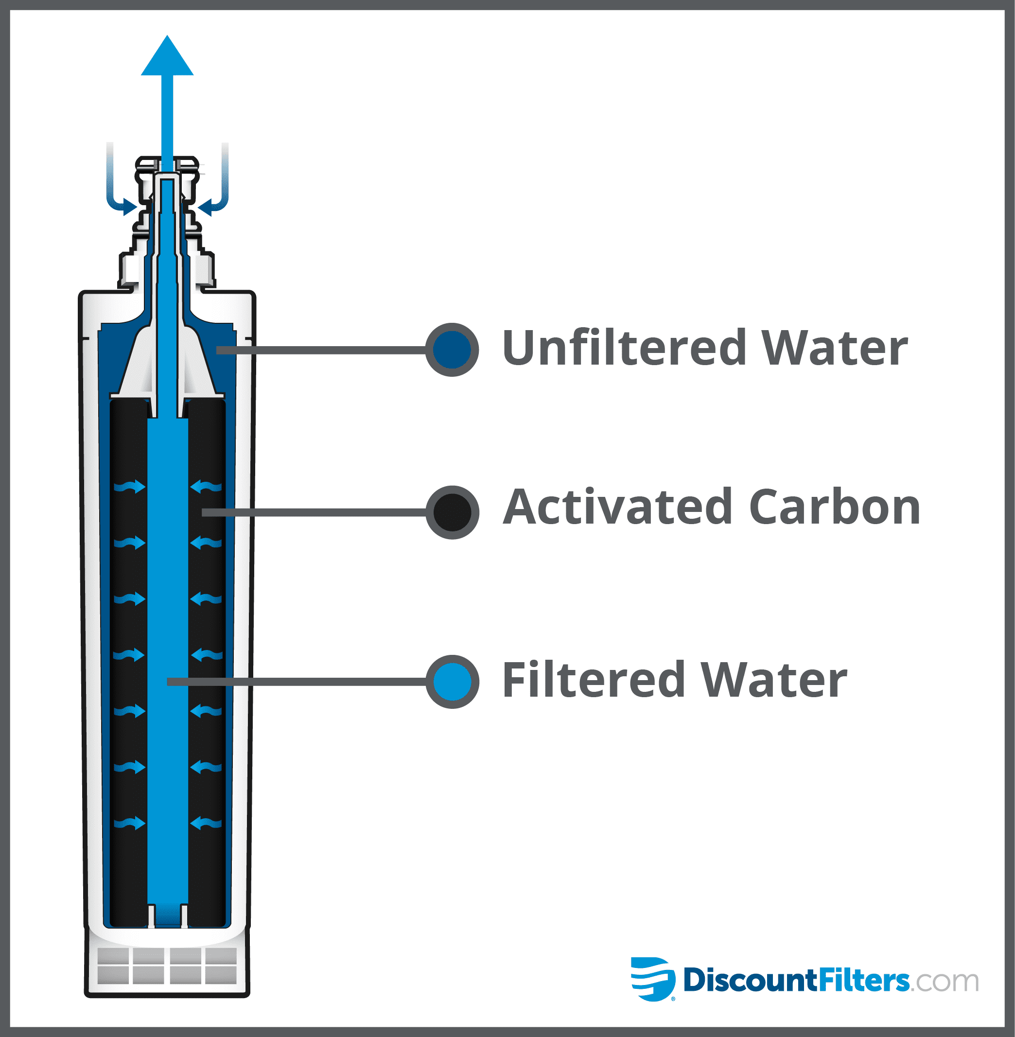how do water filters work diagram know your fridge filter 9005p discountfilters com  know your fridge filter 9005p