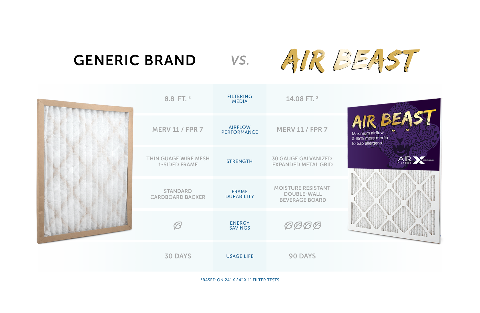 Air Beast Comparison Table