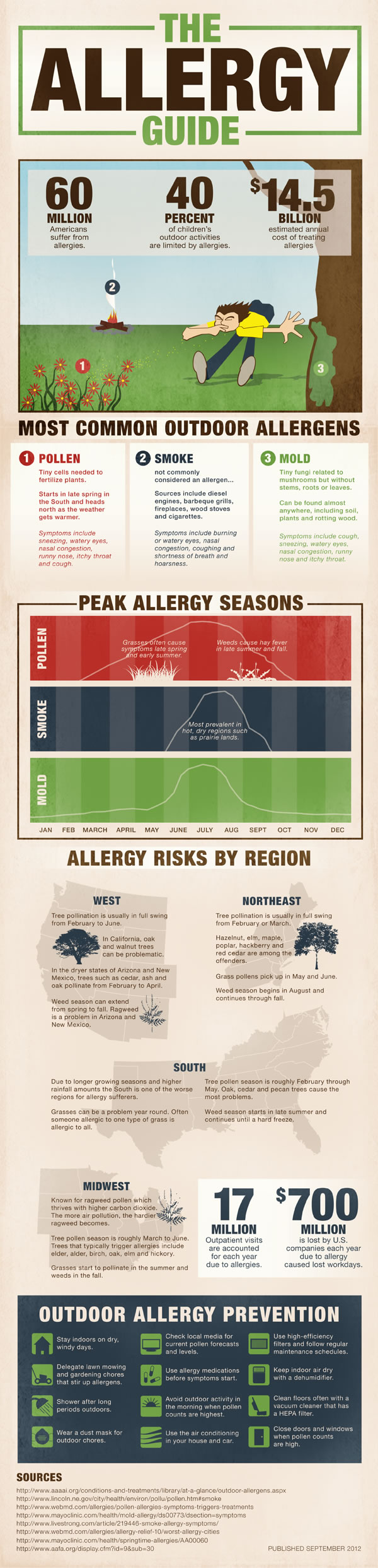 The Allergy Guide