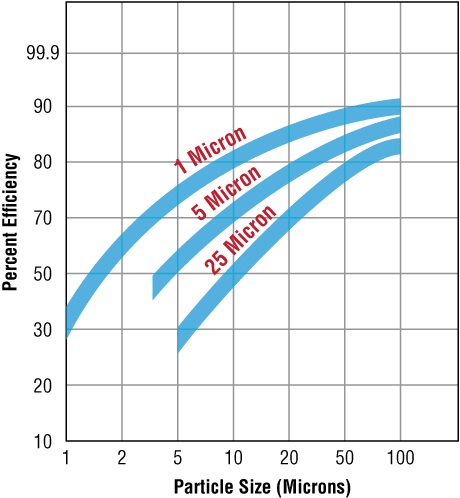 Micron Filtation - Efficiency Chart